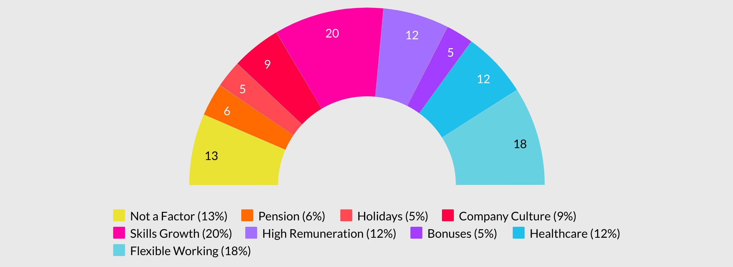 Chart comparing breakdown of benefits offered